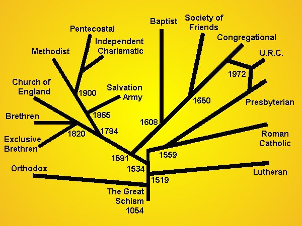 Denominations_As_Branches